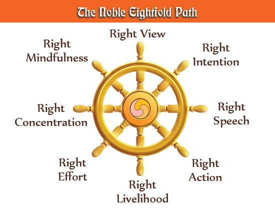 davidpol_1447207007_noble-eightfold-path-diagram214776361.jpg